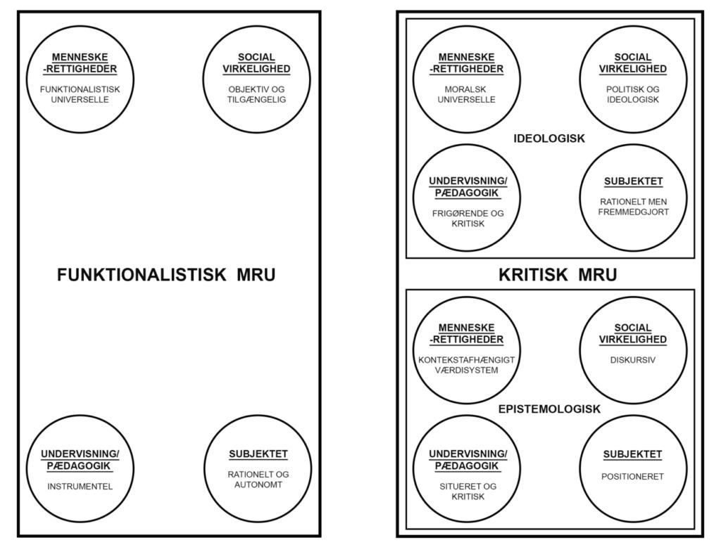 Menneskerettighedsundervisning: Tilgange og ambivalenser - Dansk pædagogisk Tidsskrift 1