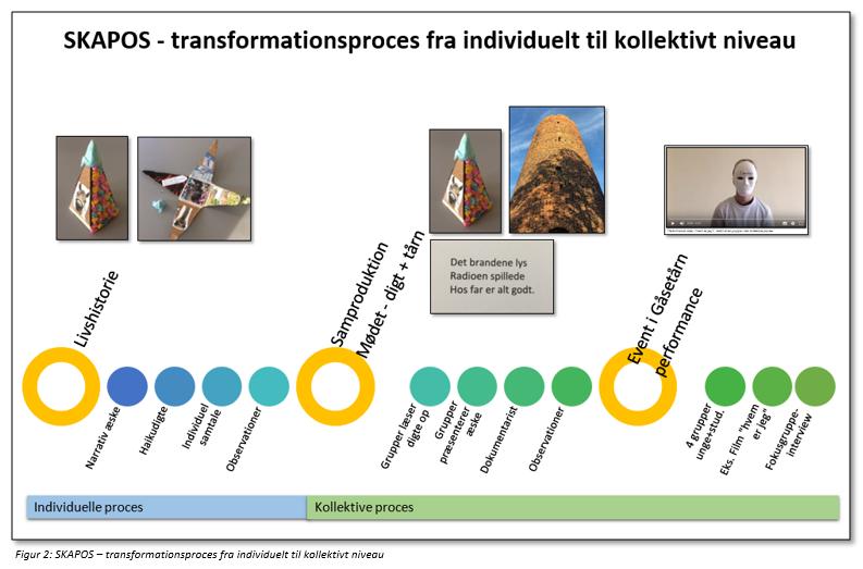 Figur 2: SKAPOS - transformationsproces fra individuelt til kollemtivt niveau