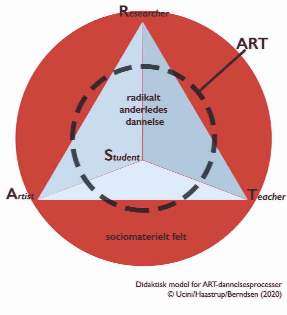 ARTografiske fortællinger - Dansk pædagogisk Tidsskrift 2