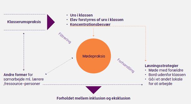 Model 1: Missing links mellem undervisningspraksis og mødepraksis i skolen