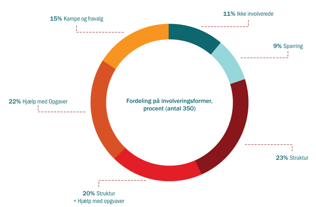 Graf, fordeling på involveringsformer