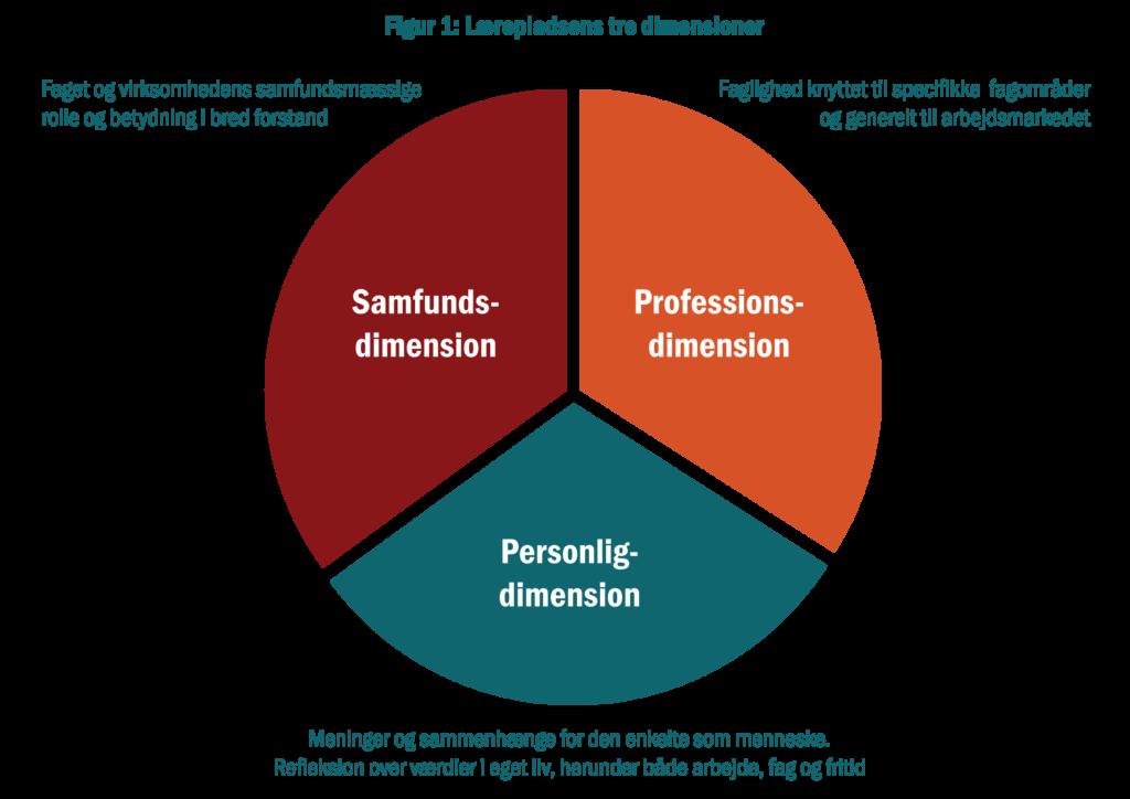 Figur 1. Lærepladsens tre dimensioner. Grafisk afbildning i cirkeldiagram