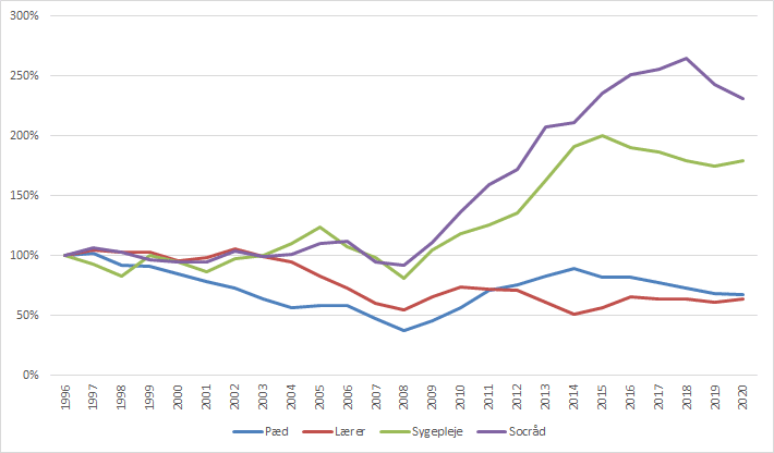 Figur 1: Førsteprioritetsansøgere, indeks 1996.