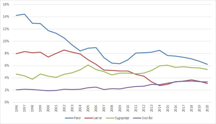 Figur 2: Førsteprioritetsansøgere i procent af ansøgerkohorte